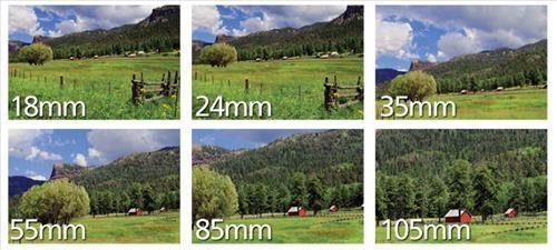 hướng dẫn lựa chọn lens